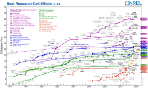 NREL_Best_Research-Cell_Efficiencies