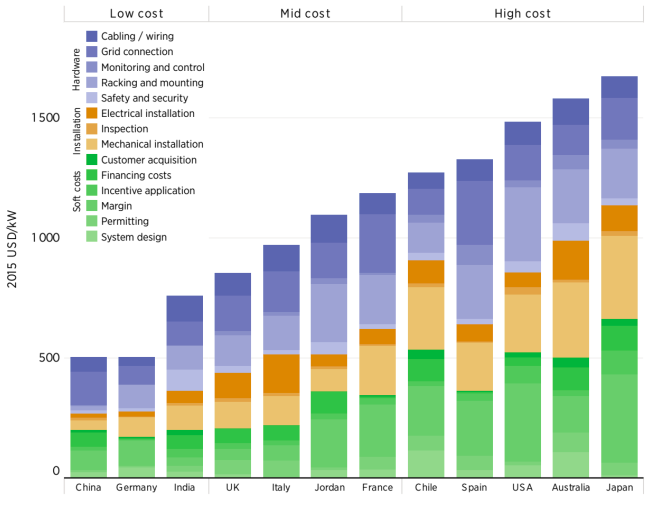 Solar PV balance of system costs
