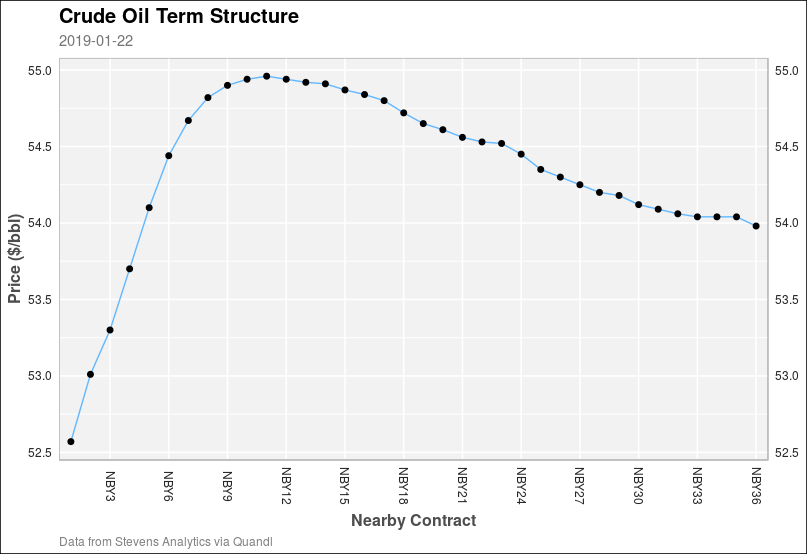 Continuous Futures Prices in R | Applied R Code