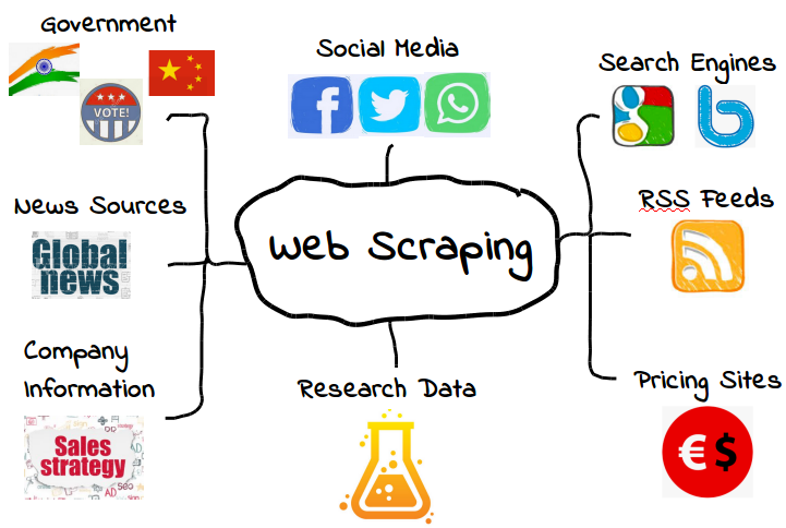 Web Scraping in R   Applied R Code